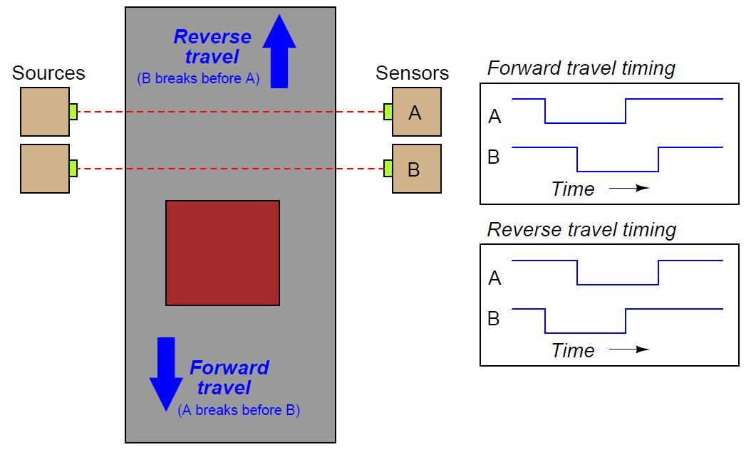 Plc Counter Example Ladder Logic Plc Programming Instruction