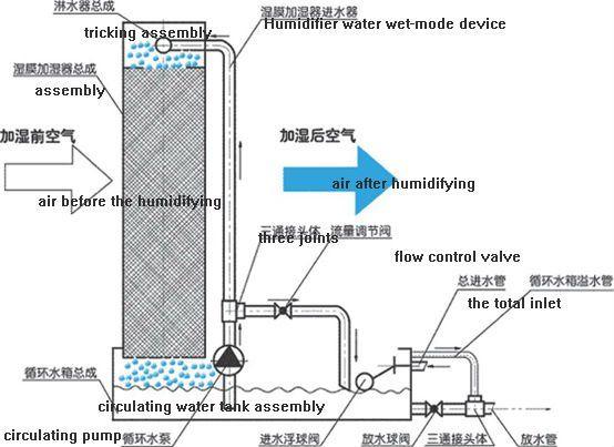 Energy Garden Water Conservation Water Tank Control Valves