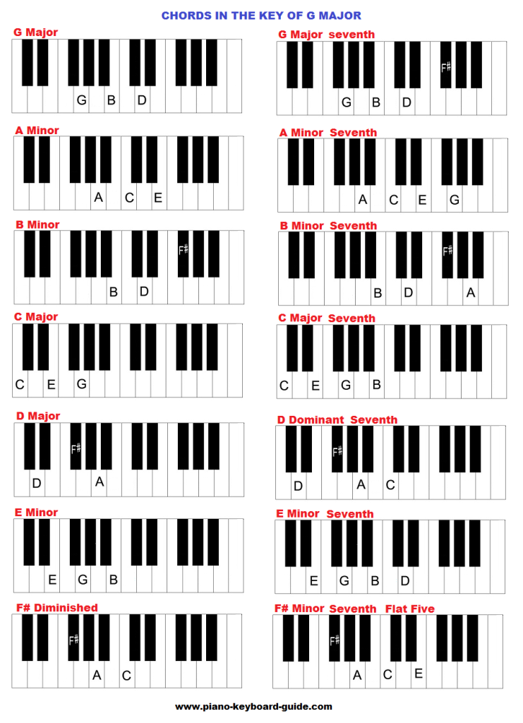 Chord in the key of G major on piano. | Piano | Pinterest | Pianos ...