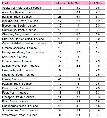Net carbs in fruit carb chart low fruits list also clean eats pinterest diet and rh