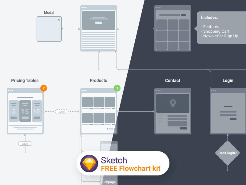 Download free UI design Flowchart Kit for Sketch / Figma