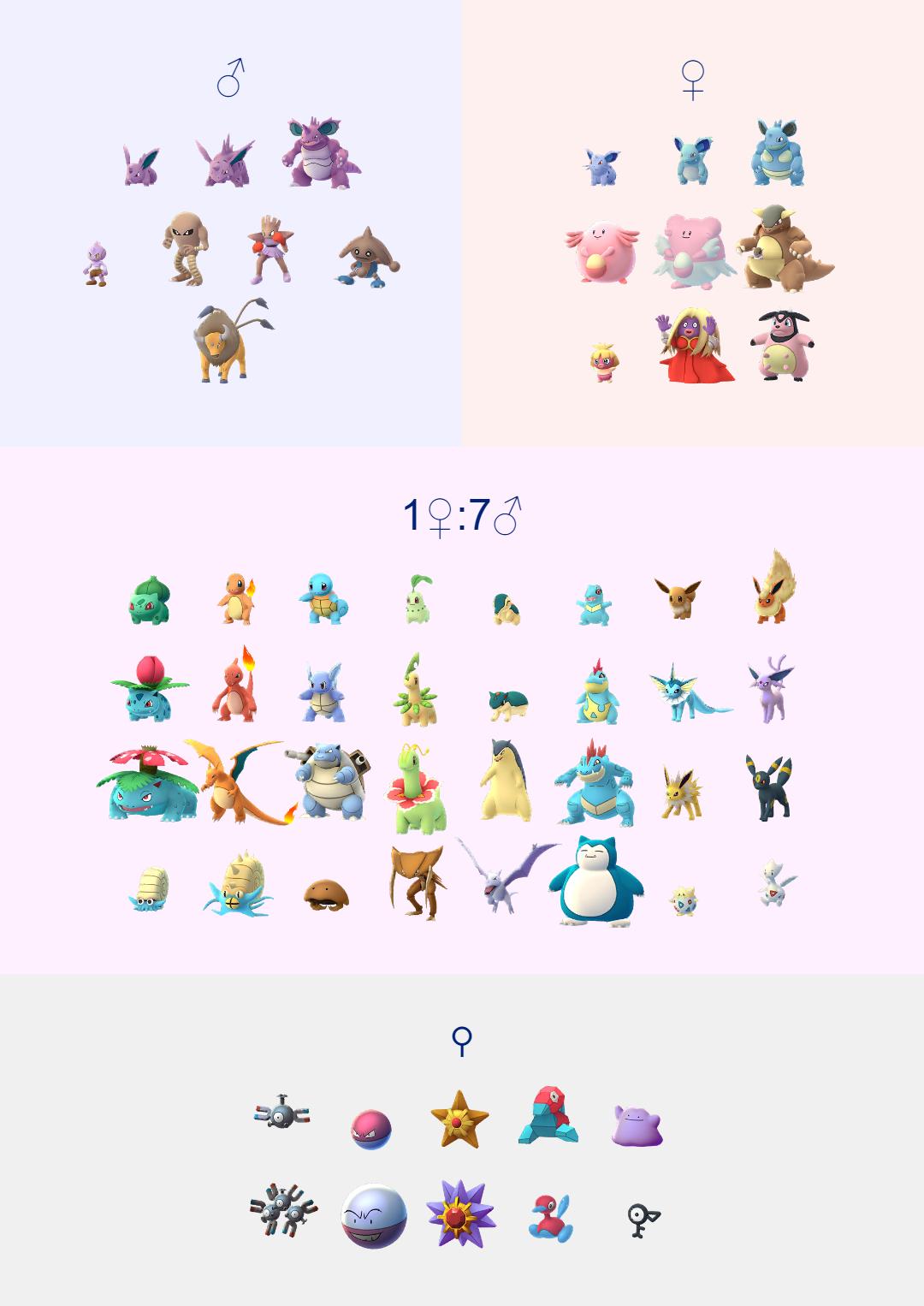 Pokemon Go Gender Guide Pokemon Go Pokemon Geeky