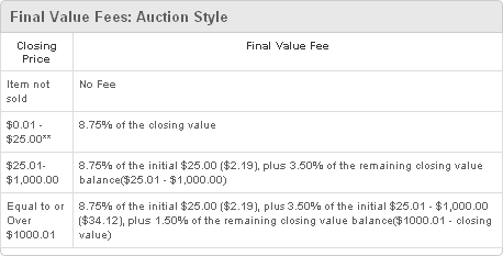 Final Value Fees: Auction Style