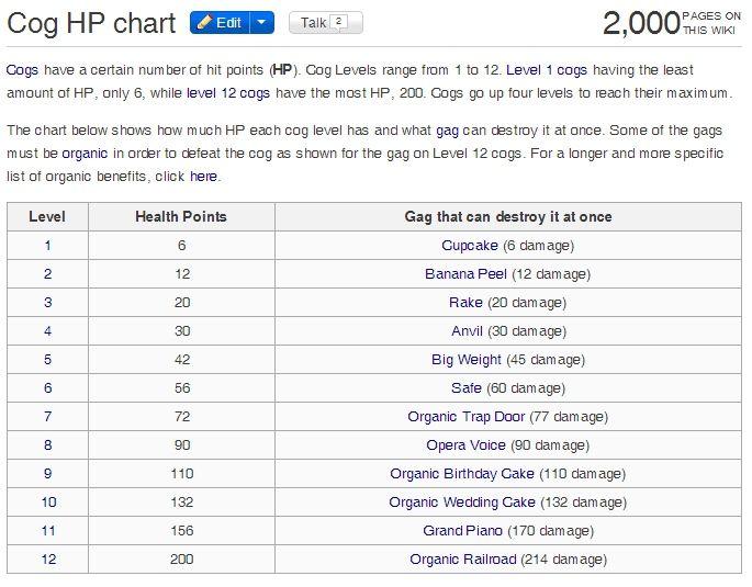 Cog Hp Chart Graphdatanetco