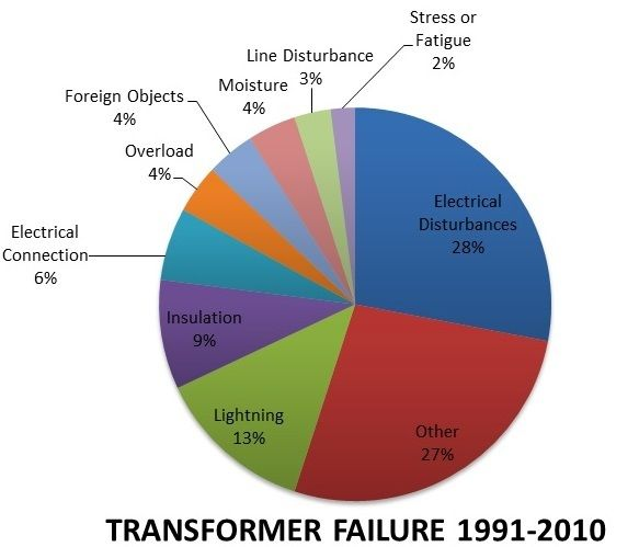 pIE CHART TRANSFORMER FAILURE TRANSFORMER FAILURE Pinterest