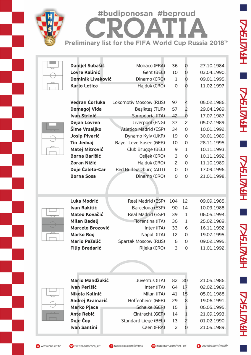 Croatia Provisional Squad For World Cup 2018 (With images