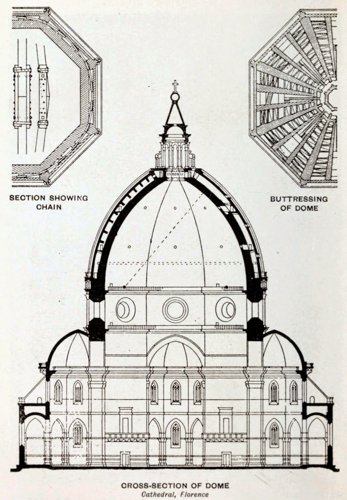 Sección De La Cúpula De La Catedrald E Florencia Brunelleschi Arquitectura Renacentista Renacimiento Arquitectura Arquitectura Antigua