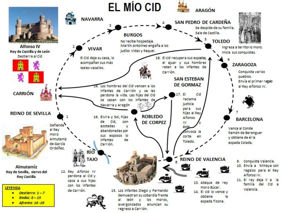 El Mío Cid Clases De Literatura Poema Del Mio Cid Literatura Española