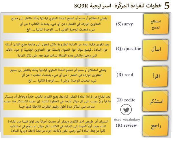 استراتيجية Sq3r الخطوات الخمس للقراءة المركزة Sq3r Reading Method تعليم كوم Education