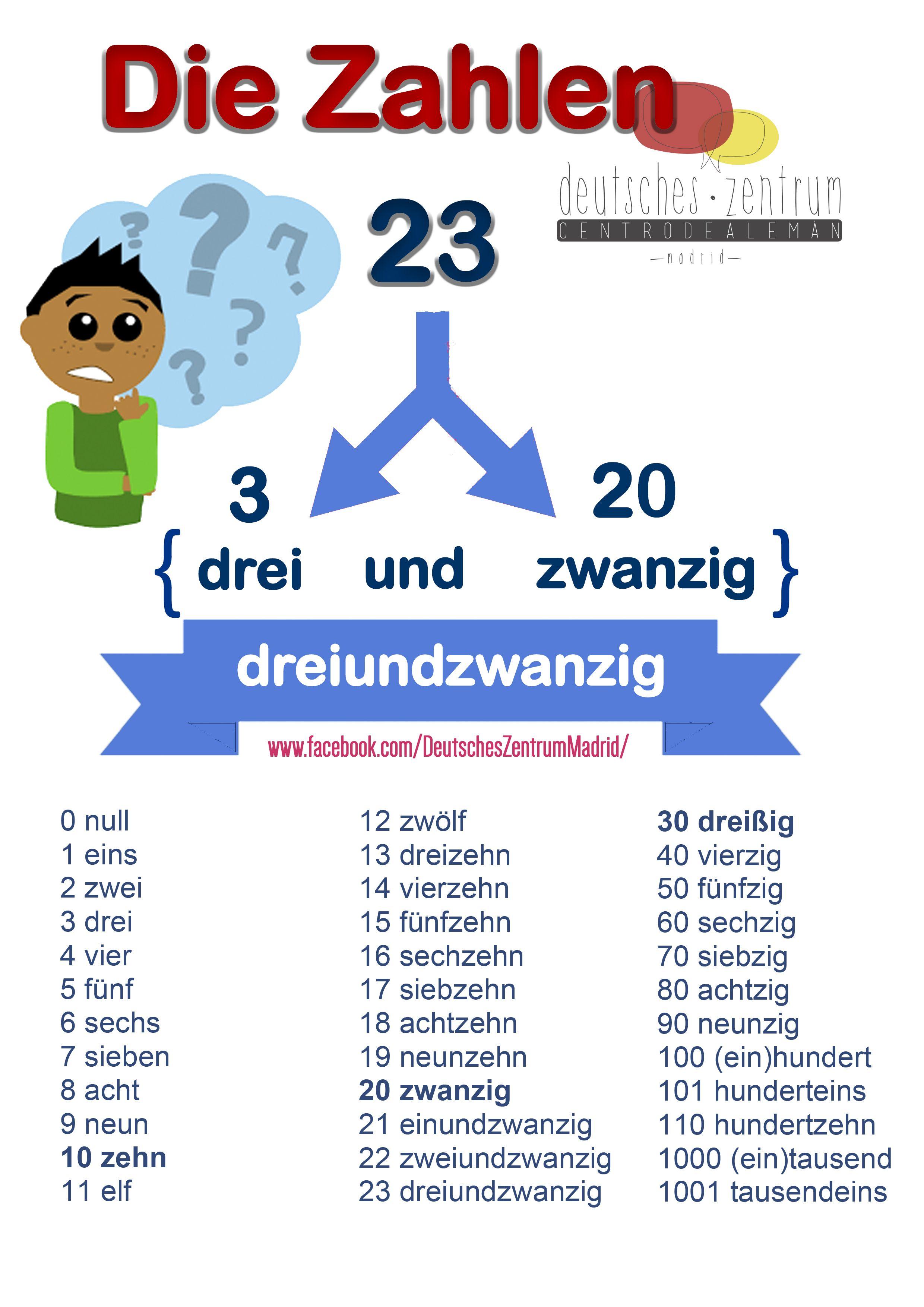Die Zahlen Deutsch Wortschatz Grammatik German Alemán DAF | Német ...