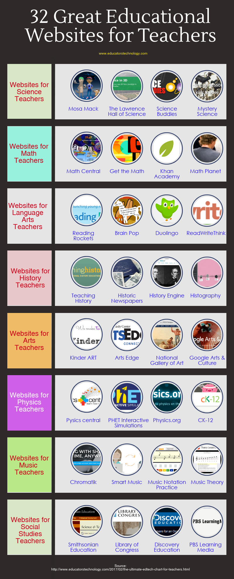 A Collection Of Some Of The Best Websites For Teachers  Here Is Another Of Our Popular Visuals We Published In  The Visual Features Some Good Educational Web Tools And Websites To Help You In Your Te is part of Teacher websites -