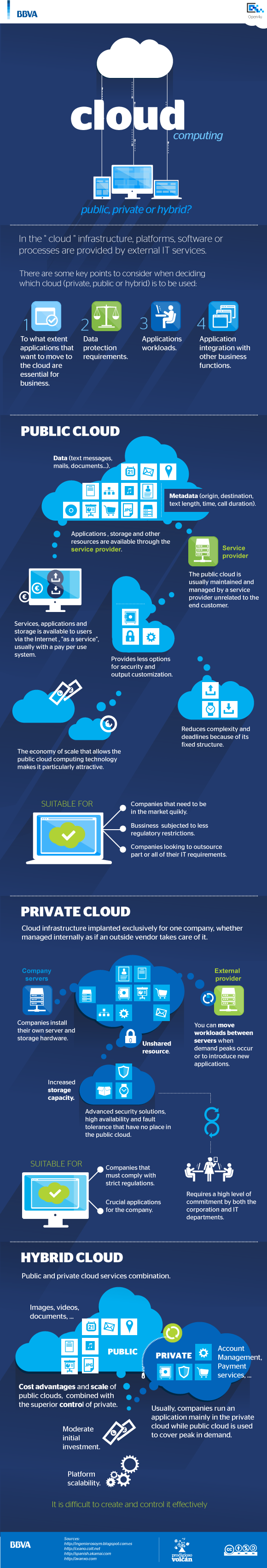 Cloud Computing Public Private Or Hybrid Infographic Cloud Computing Cloud Computing Services Clouds