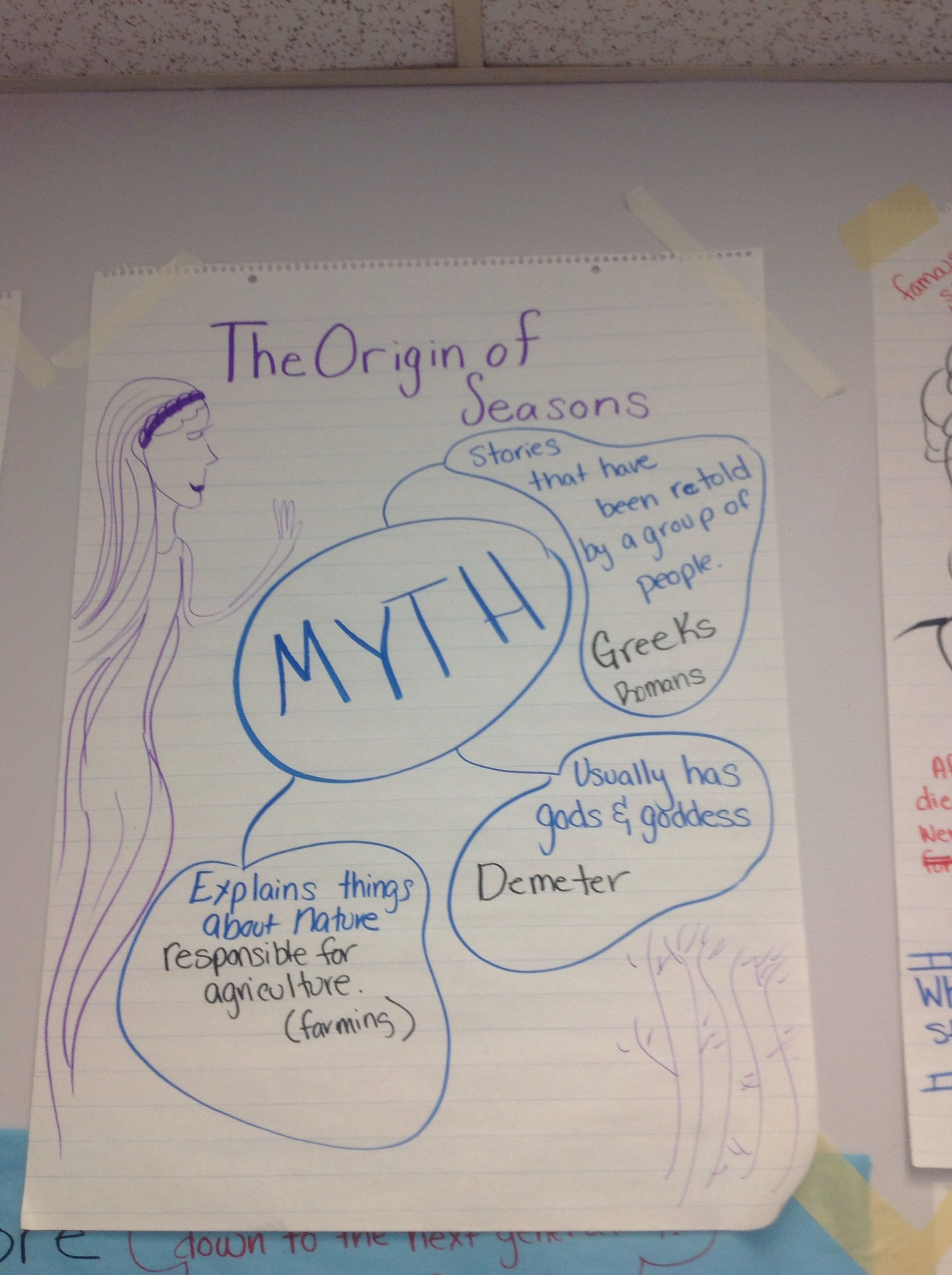 Legends Fables Myths And Fairy Tales Myth Anchor Chart