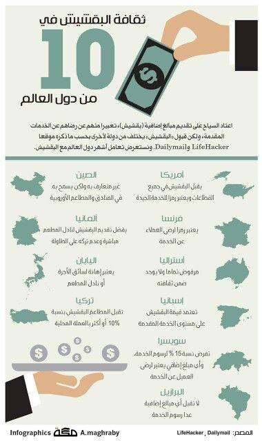 ثقافة البقشيش في 10 من دول العالم Graphic Design Infographic Words
