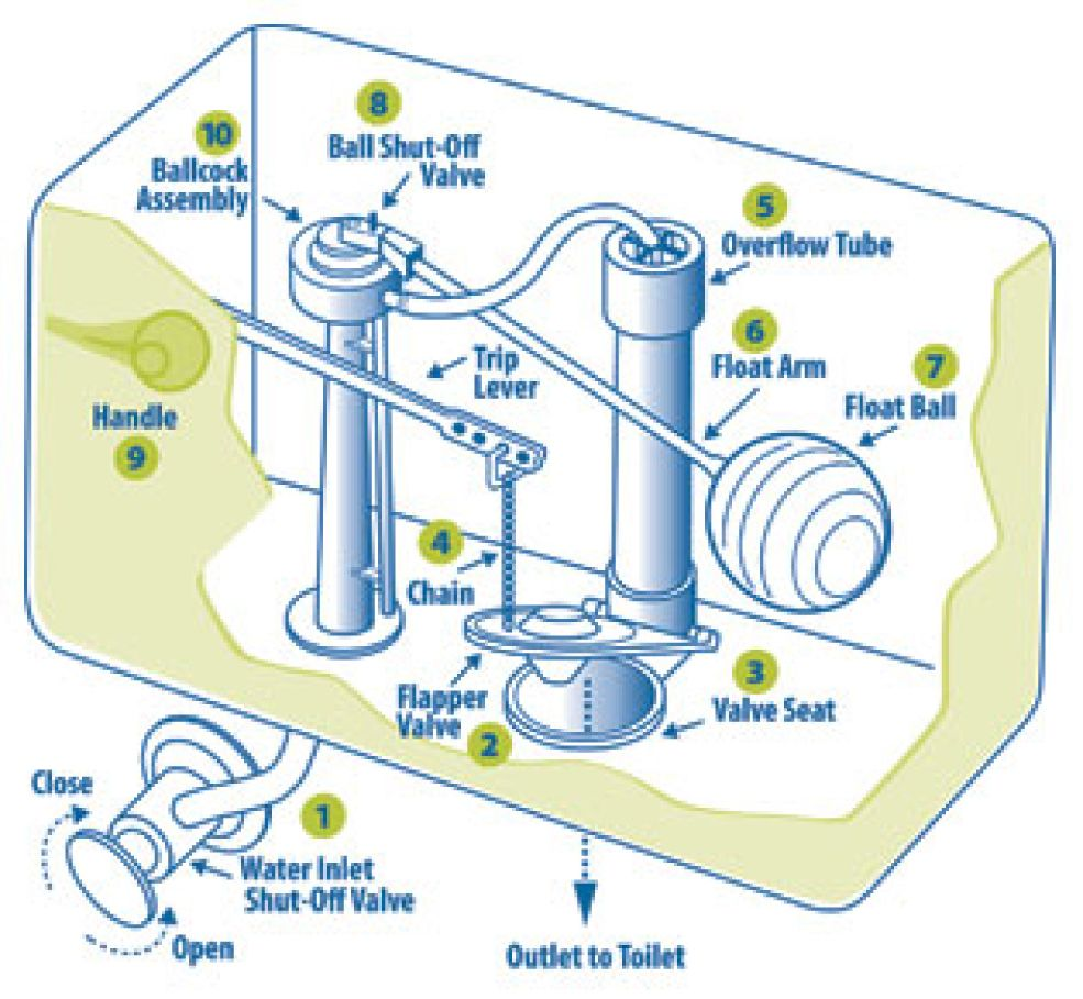 Parts of a toilet tank | I Beg Your Pardon?? | Pinterest | Toilet ...