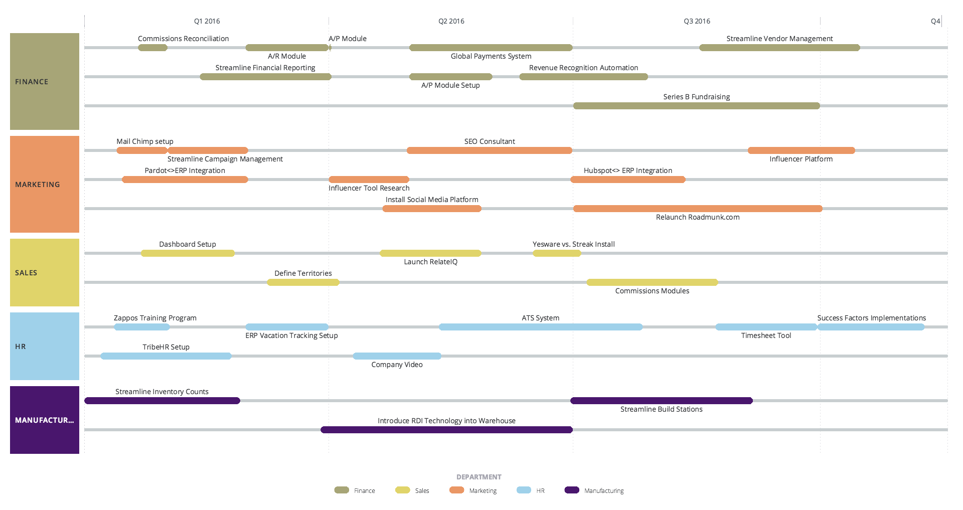 custom roadmap software information design pinterest template. Black Bedroom Furniture Sets. Home Design Ideas