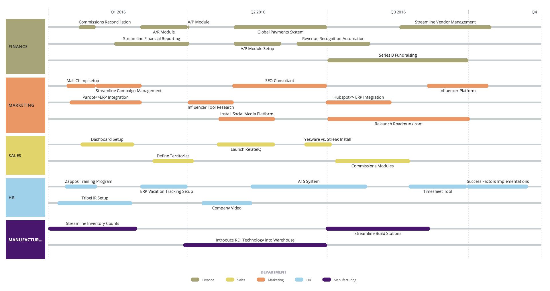 custom roadmap software