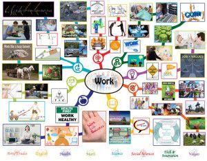 Work Lesson Plan Mindmap Complete – Click to Visit Page, http://onecommunityglobal.org/work-lesson-plan/