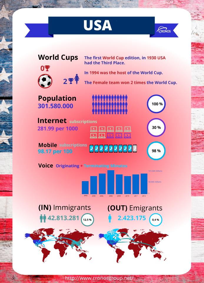 USA infography Telecom Cronos