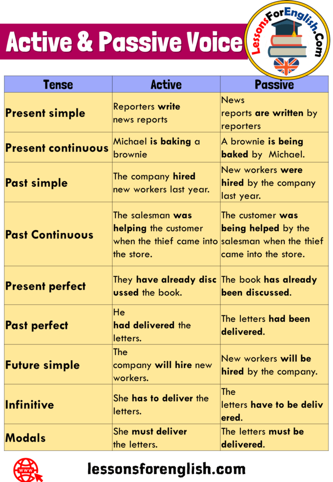 Active And Passive Voice Definition And Example Sentences With Tenses Tense Active Passive Present S Active And Passive Voice Passive Voice Active And Passive