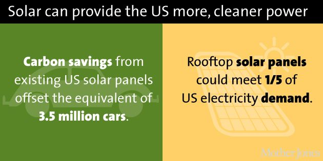 Here Comes The Sun America S Solar Boom In Charts Solar Alternative Energy Sources Solar Energy
