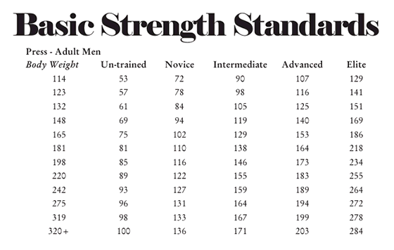 Weightlifting Strength Standards Strength Level - 560×356