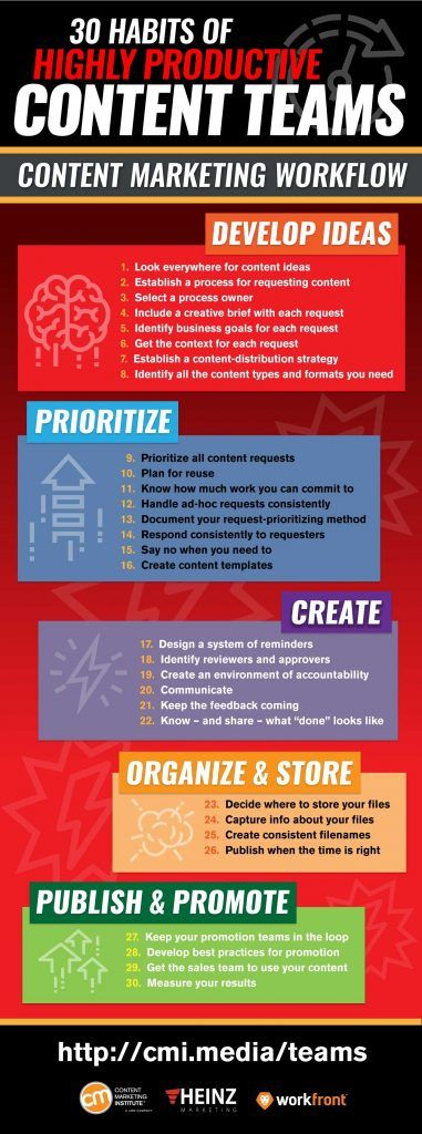 30 Habits Of Highly Productive Content Teams Infographic Content Marketing Institute Interactive Marketing Content Marketing