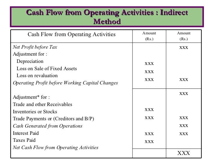 Cash Flow Statements finance Pinterest Cash flow statement - method of statement