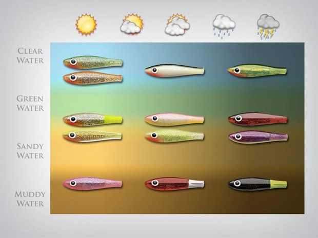 What color lure to use in Sun Rain Murky or Clear Water? Check out this chart.