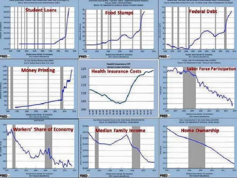 Obama Years In 9 Charts