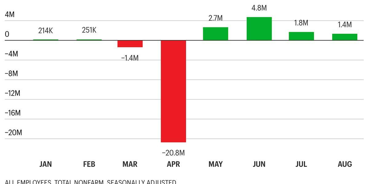 انخفض معدل البطالة إلى 8 4 مع إضافة أكثر من 10 ملايين وظيفة منذ ذروة البطالة في أبريل Olivia Baker Bar Chart Chart