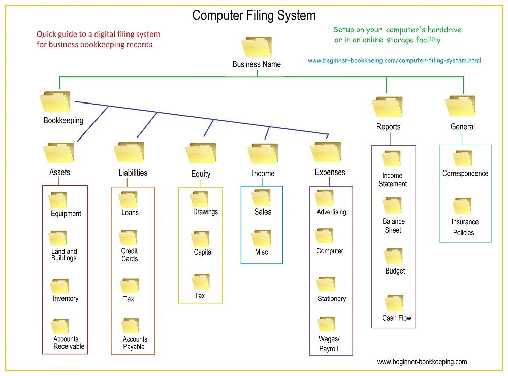 Computer Filing System Setup - Quick Guide Business - free balance sheet template