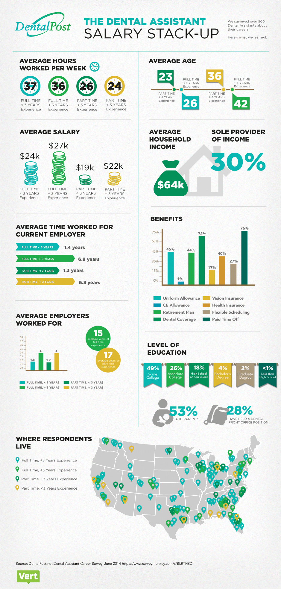 Check out this Dental Assistant Salary Stack up!