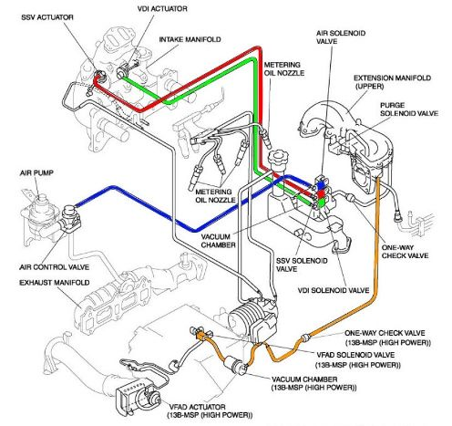 P0661 Mazda Secondary Shutter Valve Ssv Low Input Mazda Engineering Diagram