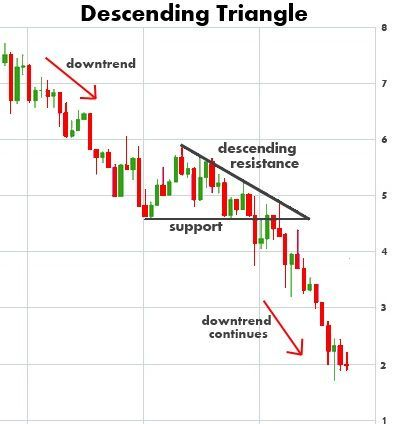 Descending Triangle Chart Pattern Stock Market Investing Ideas