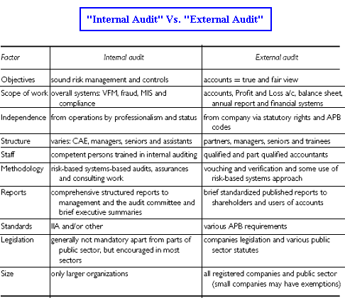 Internal Vs External Audit  Accounting And Finance