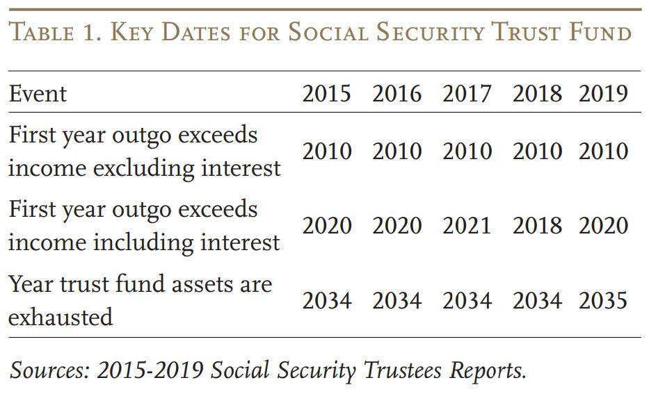 Socialsecurity S Financial Outlook The 2019 Update In Perspective
