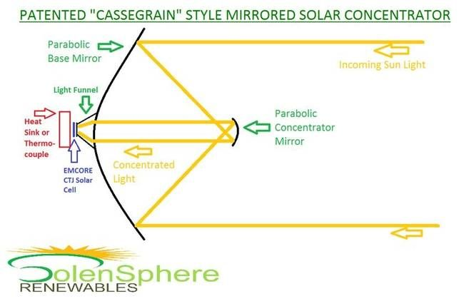 Solar Concentrator Design Enables Reduction Of Pv Surface Area By Factor Of 1000 Treehugger Elektrotehnika Tehnologii