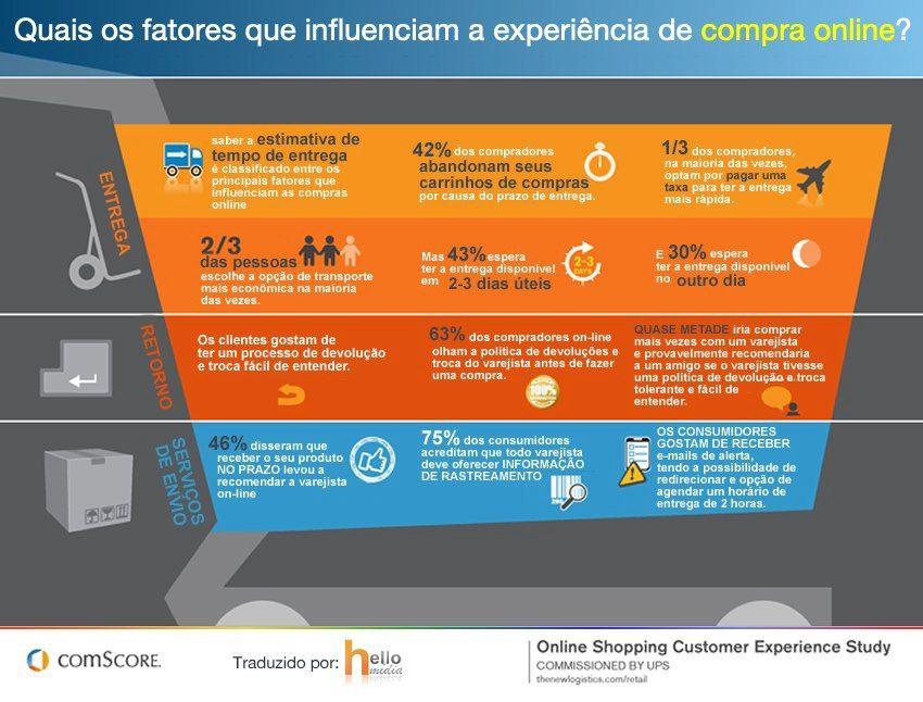 Fatores Influenciadores Da Compra Online Marketing Redes