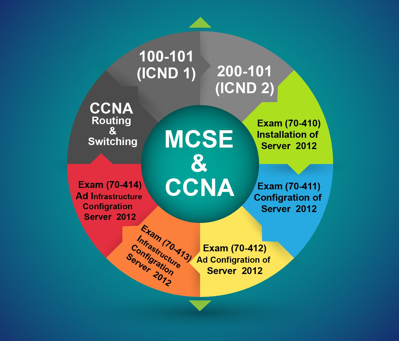 A microsoft certified solution expert mcse certification helps a microsoft certified solution expert mcse certification helps enable to demonstrate comprehensive skills in 1betcityfo Image collections
