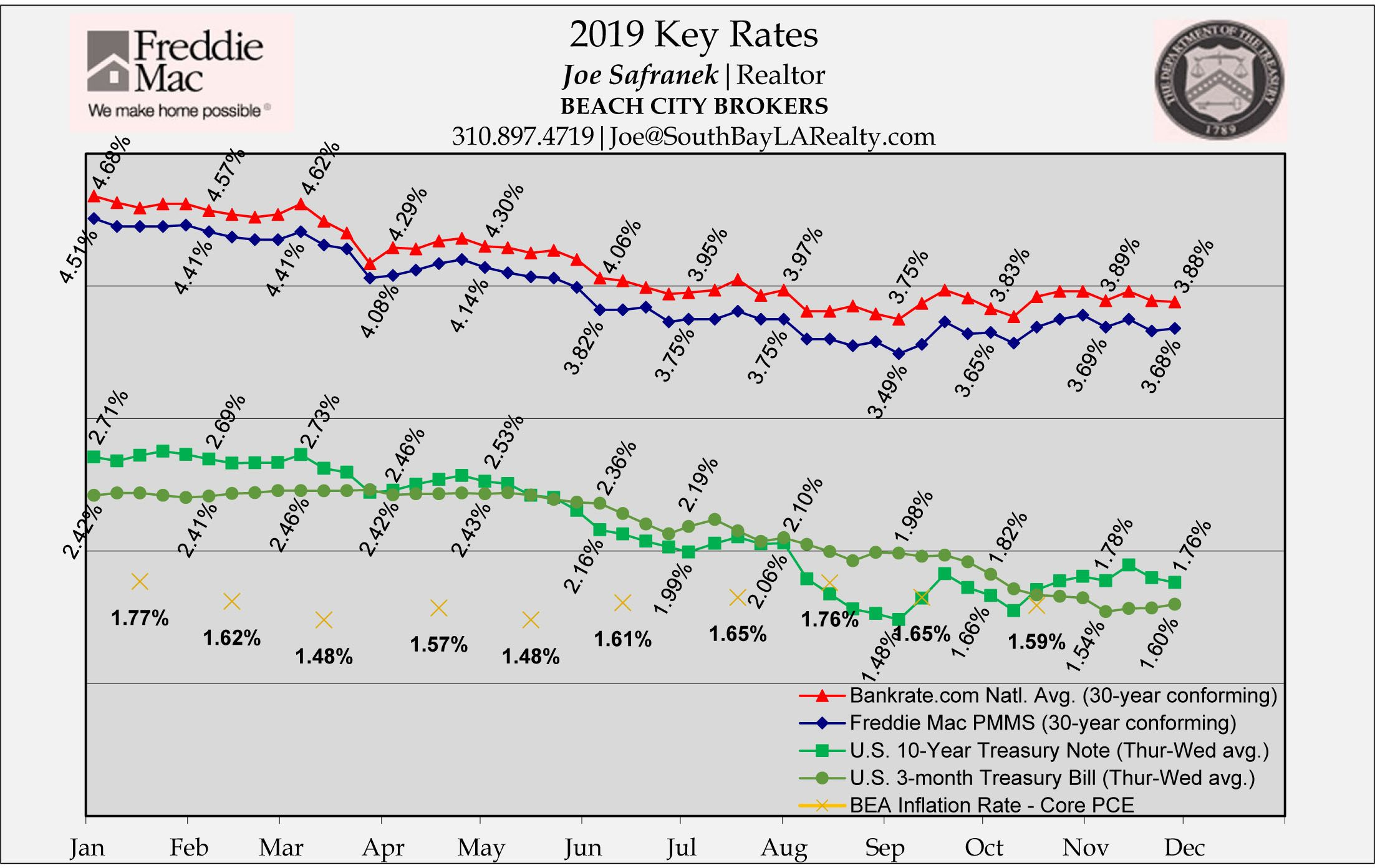 Flat Rates For The Shortened Week And Subdued Inflationary