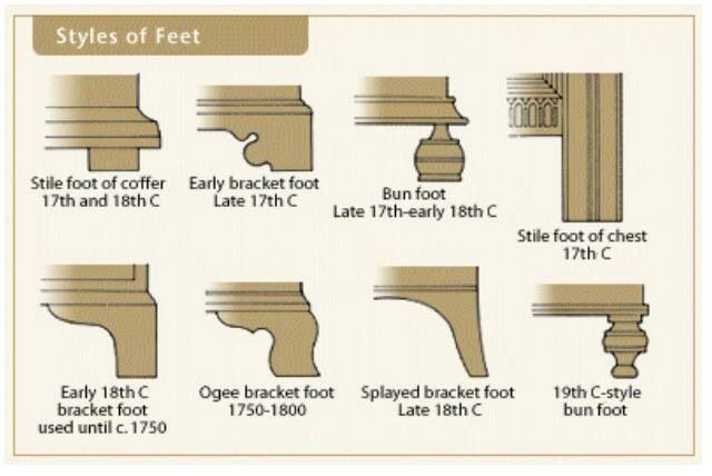 Styles of legs and feet of antique furniture. - Interesting How To Identify Antiques Pinterest Interiors