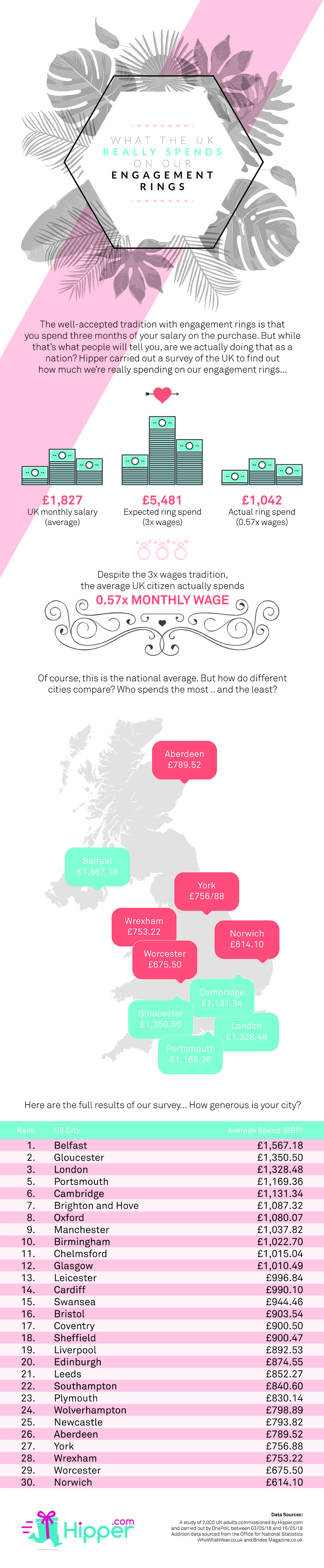 How Much Does the UK Really Spend on Engagement Rings? #engagement ...