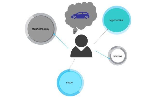O czym pamiętać wybierając się w pierwszą dłuższą podróż autem? http://www.oponeo.pl/artykul/wakacyjny-poradnik-samochodowy