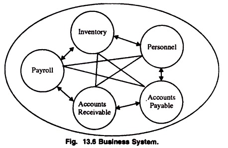 Business System In 2020 Business Systems Computer Support Rules And Procedures