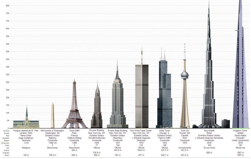 los edificios mas altos del mundo en la historia
