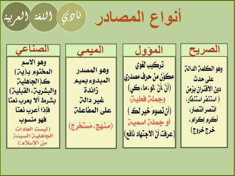 Pin By Nooor Alajme On قواعد Learn Arabic Language Learning Arabic Arabic Langauge