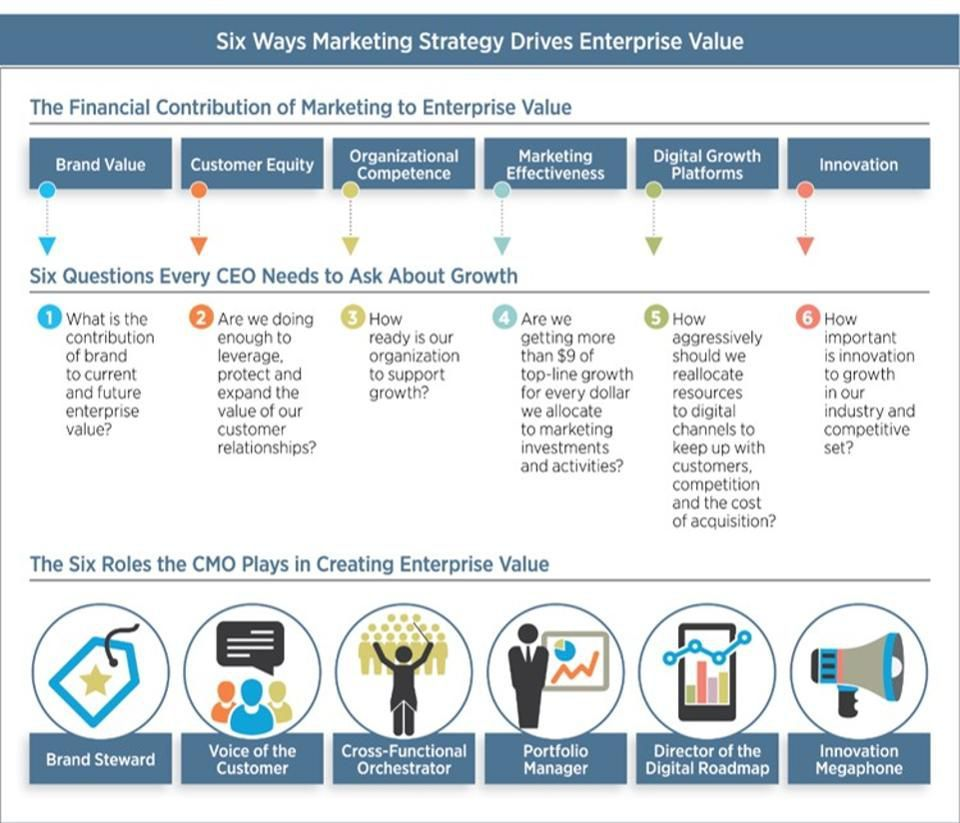 Six Questions Every Ceo Needs To Ask Their Cmo Enterprise Value This Or That Questions Life Insurance Sales