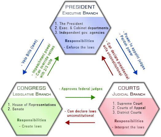 Branches of Government diagram; color-coding checks and balances ...