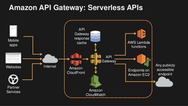 Api Gateway Serverless Architecture Aws Enterprise
